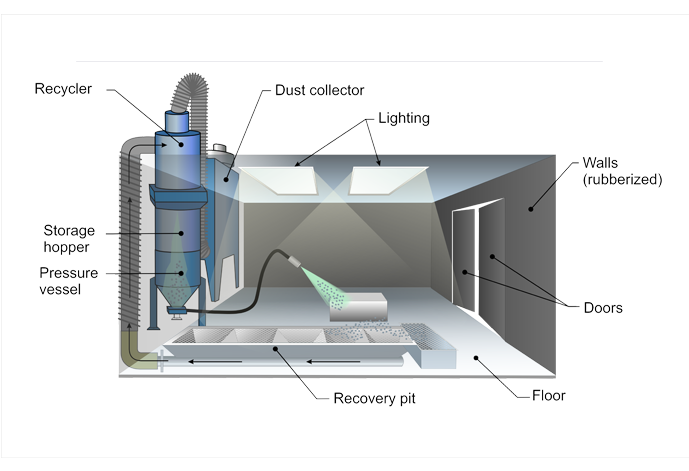 Abrasive Blast Room Design